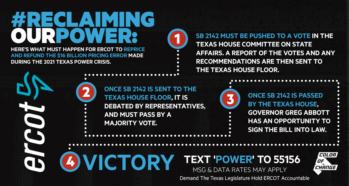 Photograph of Texas State Capitol with a granular overlay in the color black, Color Of Change and ERCOT logo on the bottom, and Blue and white text that reads: #ReclaimingOurPower: Here's what must happen for ERCOT to reprice and refund the $16 billion pricing error made during the 2021 Texas power crisis. (1) SB 2142 must be pushed to a vote in the Texas House Committee on State Affairs. A report of the votes and any recommendations are then sent to the Texas House floor. (2) Once SB 2142 is sent to the Texas House Floor, it is debated by representatives and must pass by a majority vote. (3) Once SB 2142 is passed by the Texas House, Governor Greg Abbott has an opportunity to sign the bill into law. (4) Victory.