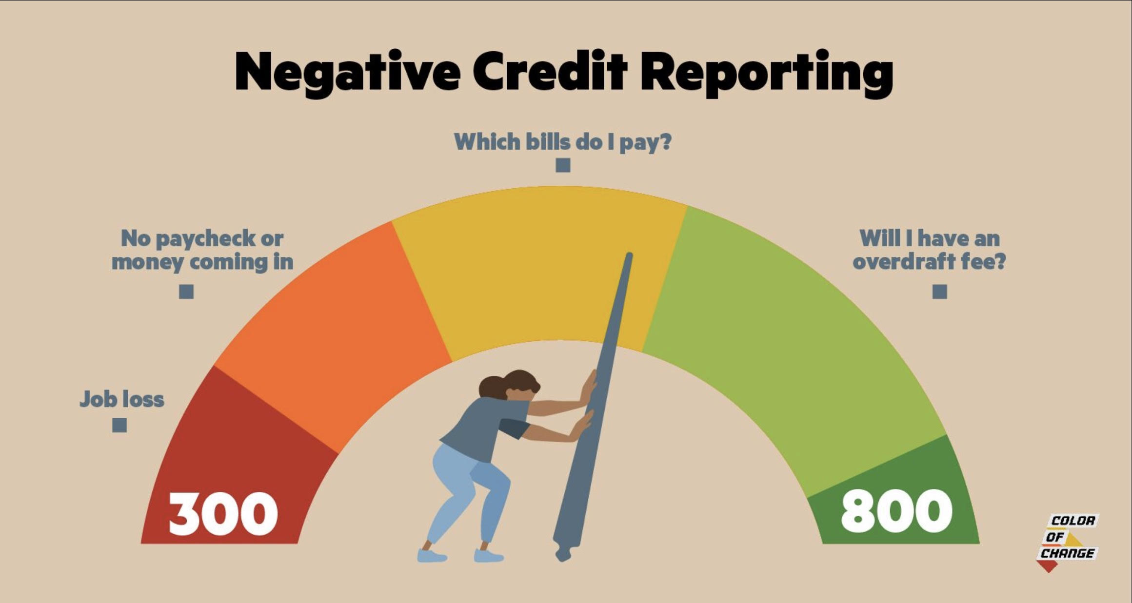 No Negative Credit Reporting!